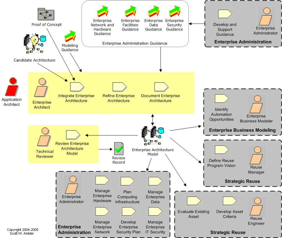Architecture Design Workflow enterprise agile: enterprise architecture