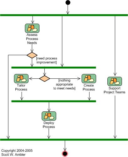 enterprise agile  software process improvement  spi the amalgamated workflow diagram for the spi discipline